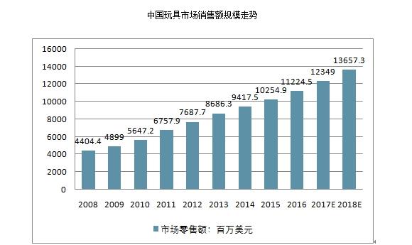 中国玩具市场销售规模