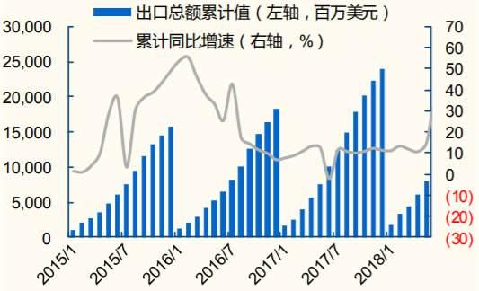 中国玩具出口数据