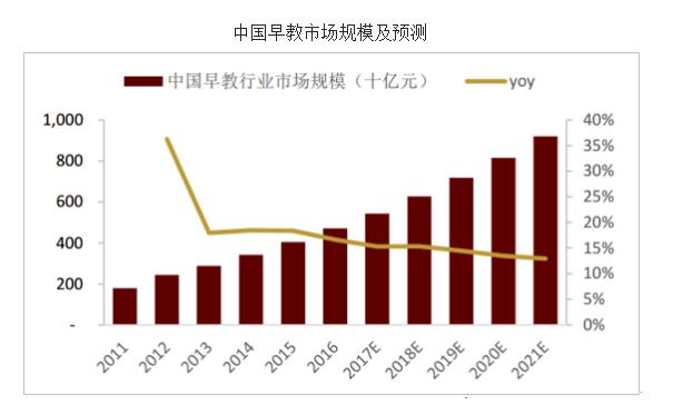 中国早教玩具市场数据