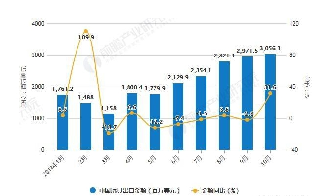2018年玩具行业销量数据
