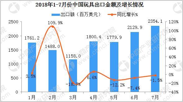 2018年中国玩具行业出口概况