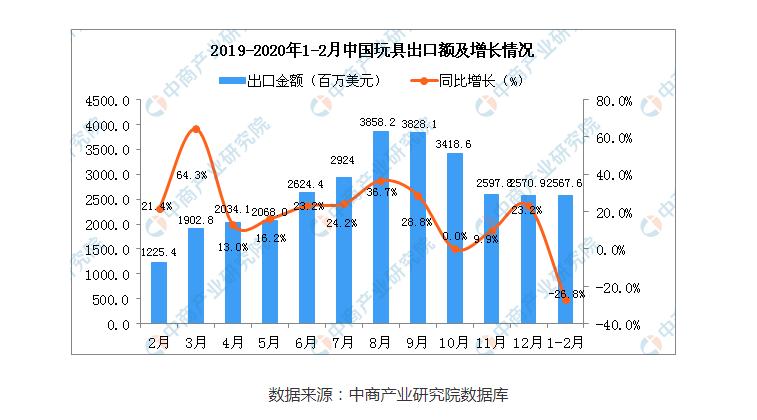 2020年1-2月中国玩具出口金额增长率情况