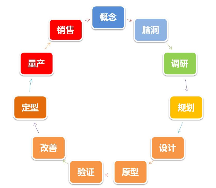 工业设计项目流程