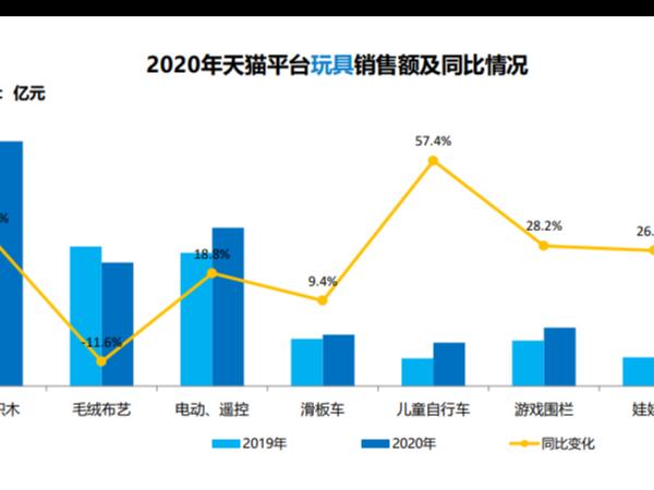 从2020年玩具销售情况看2021年玩具设计开发方向