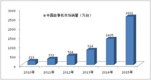 2010-2015年我国故事机销量数据图