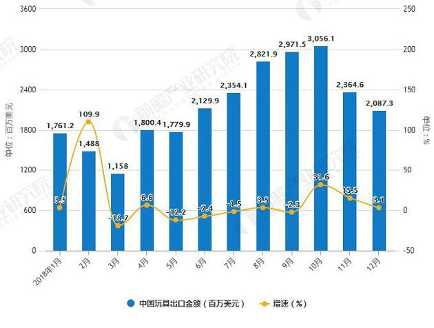 2018年1-12月中国玩具出口金额统计及增长情况