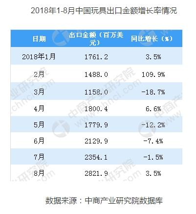 2018年1-8月玩具行业数据表