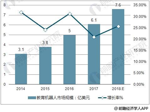 中国教育机器人行业数据