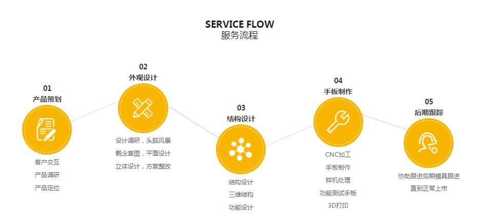 骏意设计服务流程
