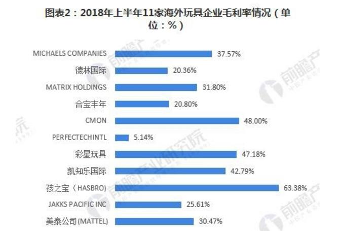 2018年部分海外玩具企业毛利率情况