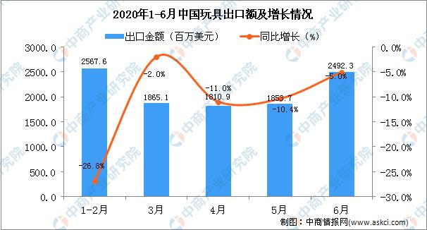 2020中国玩具出口情况