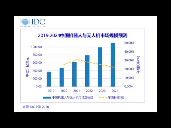 中国机器人与无人机市场规模预测
