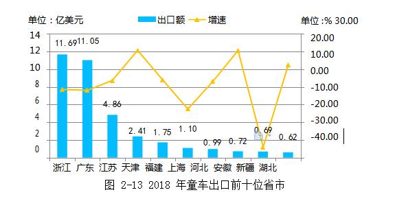 2018年童车出口前十位省市