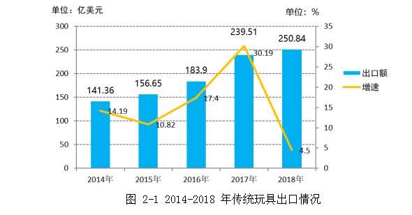 2014-2018年传统玩具出口情况
