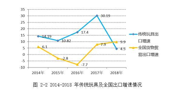 2014-2018年传统玩具及全国出口增速情况