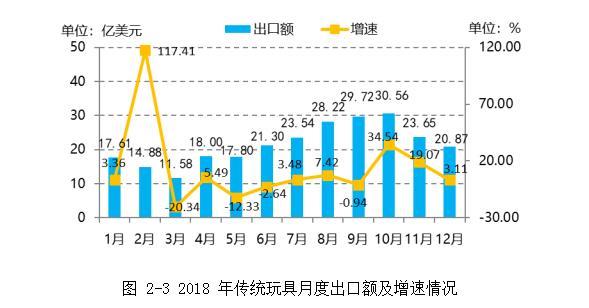 2018年传统玩具月度出口额及增速情况