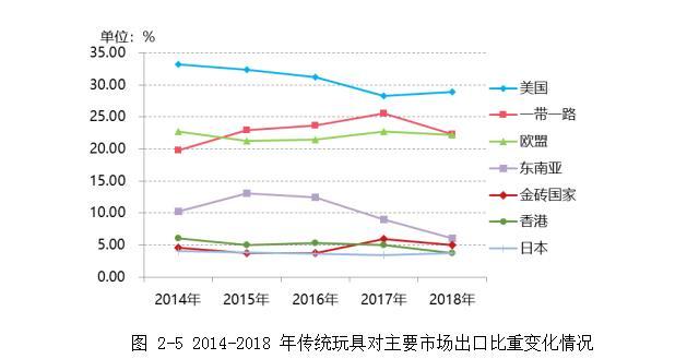 2014-2018年传统玩具对主要市场出口比重变化情况