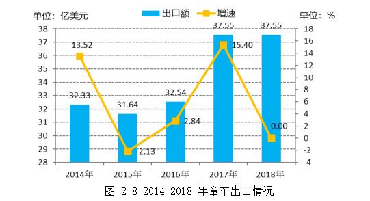 2014-2018年童车出口情况