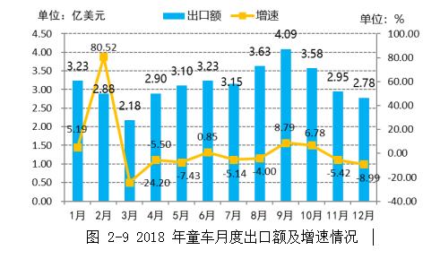 2018年童车月度出口额及增速情况