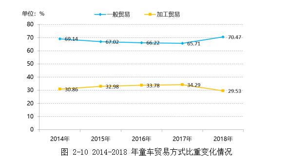 2014-2018年童车贸易方式比重变化情况